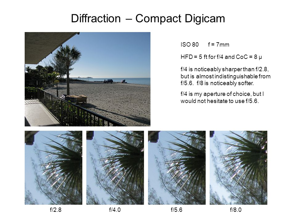Diffraction – Compact Digicam