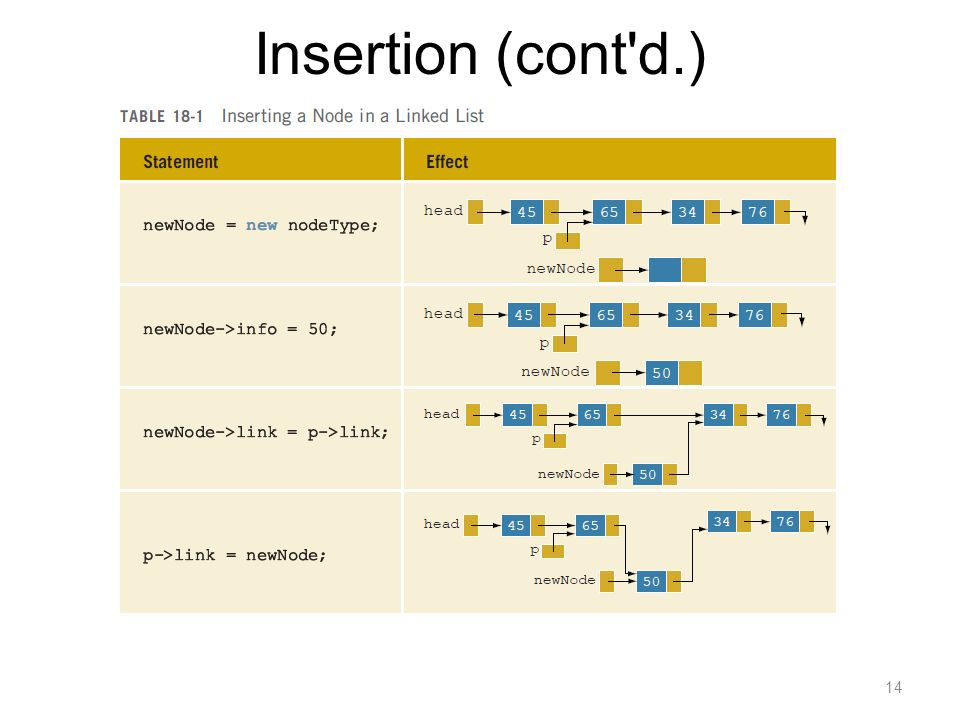 Insertion (cont d.)