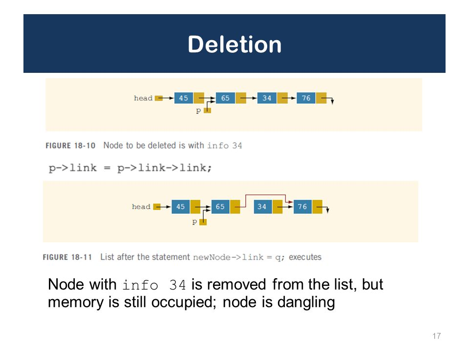 Deletion Node with info 34 is removed from the list, but memory is still occupied; node is dangling