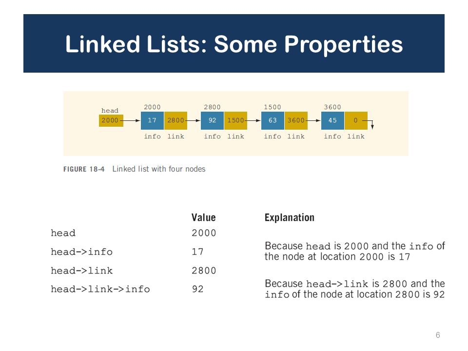 Linked Lists: Some Properties