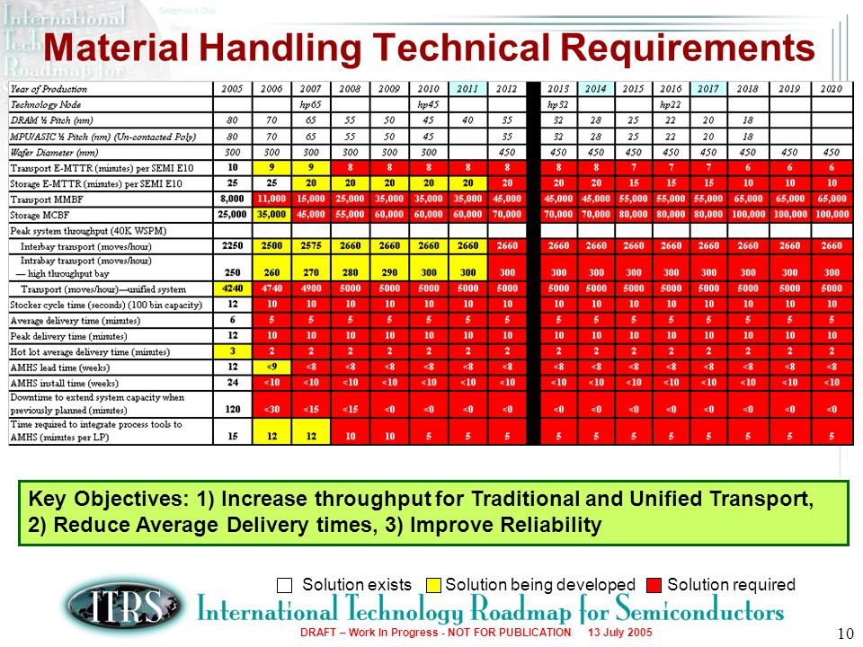 Material Handling Technical Requirements