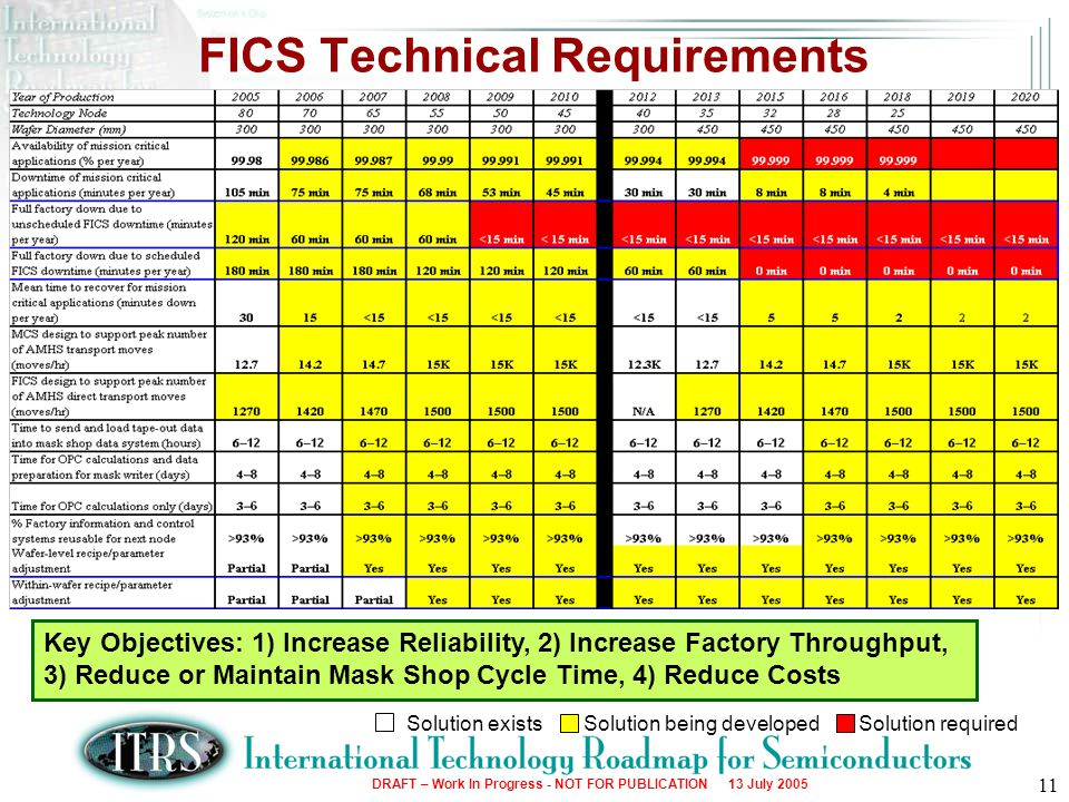 FICS Technical Requirements