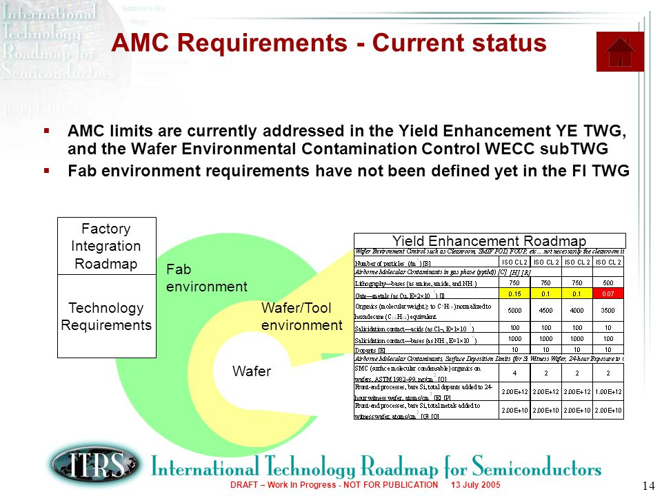 AMC Requirements - Current status