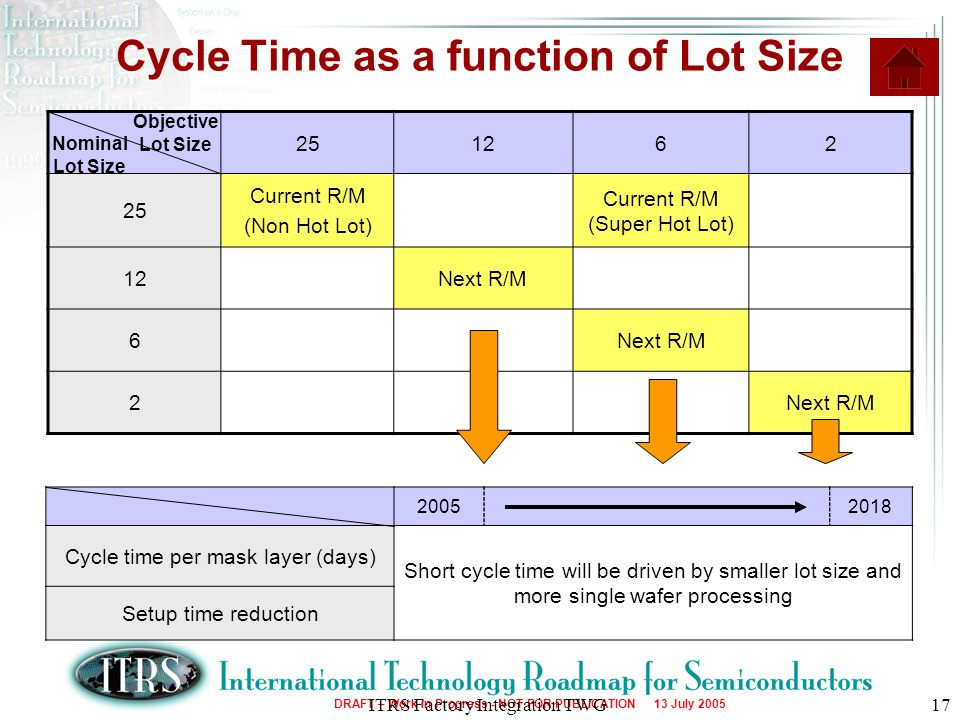 Cycle Time as a function of Lot Size