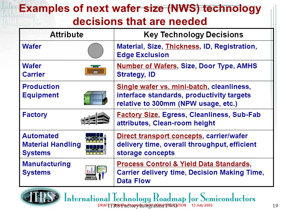 Examples of next wafer size (NWS) technology decisions that are needed