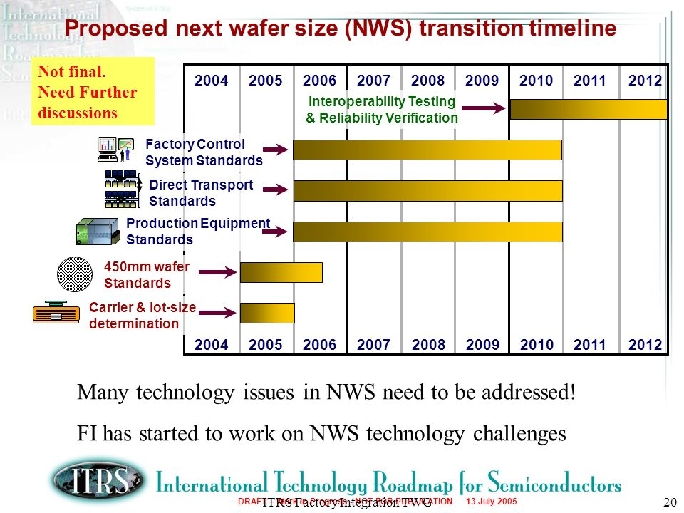 Proposed next wafer size (NWS) transition timeline