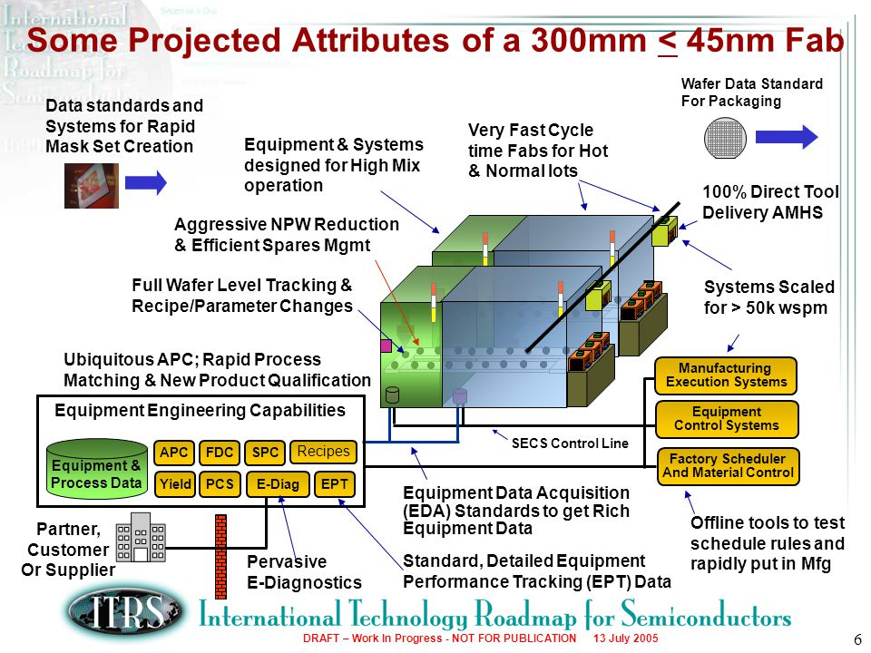 Some Projected Attributes of a 300mm < 45nm Fab
