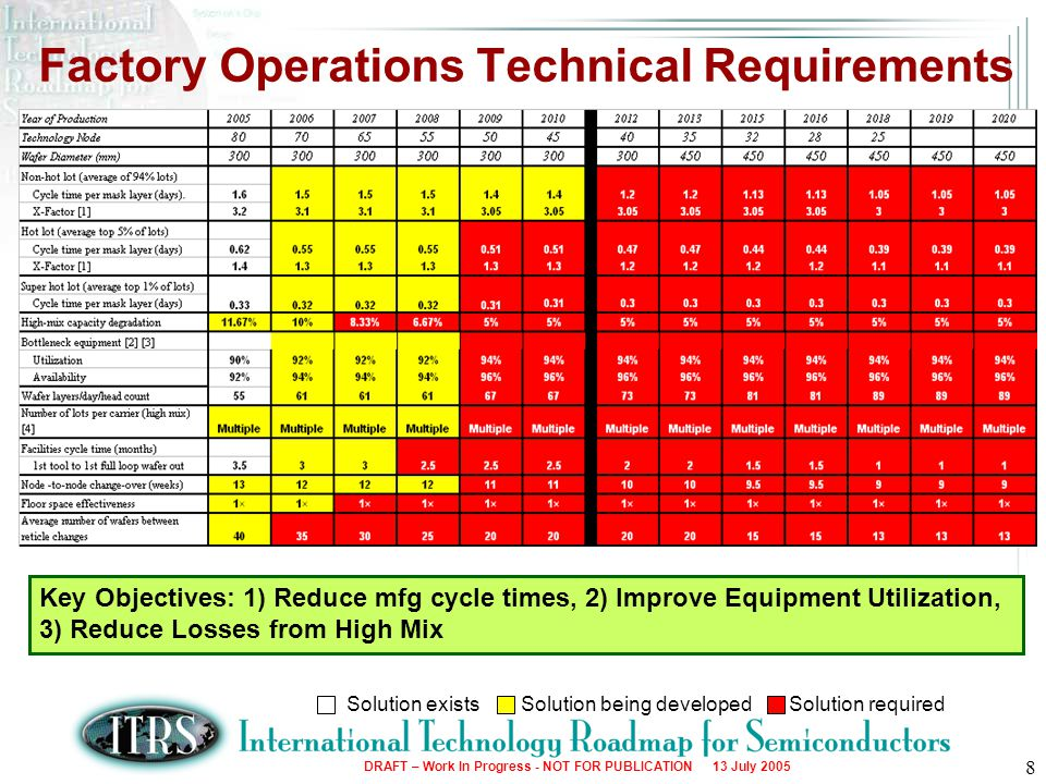 Factory Operations Technical Requirements