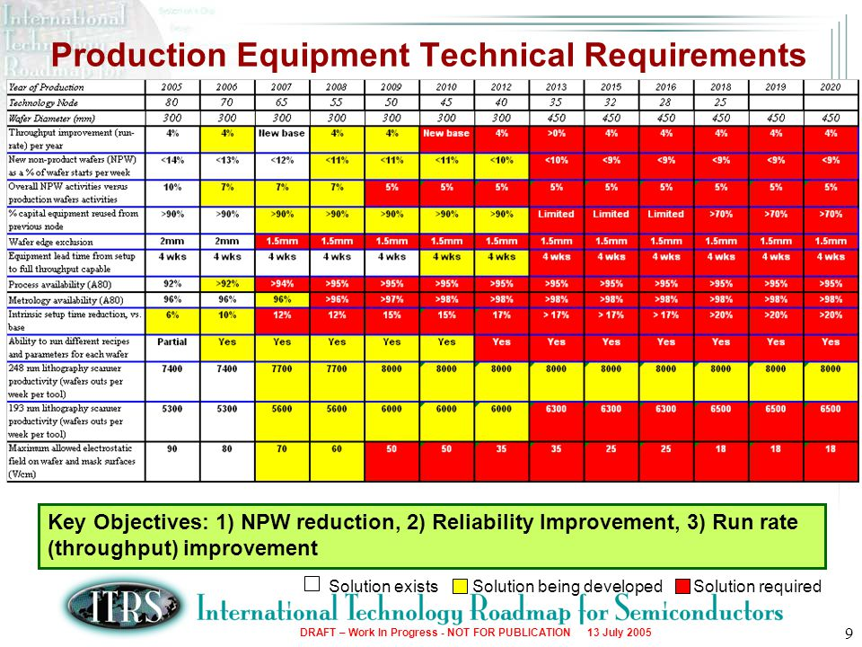 Production Equipment Technical Requirements