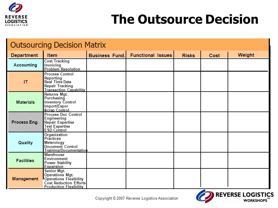 The Outsource Decision