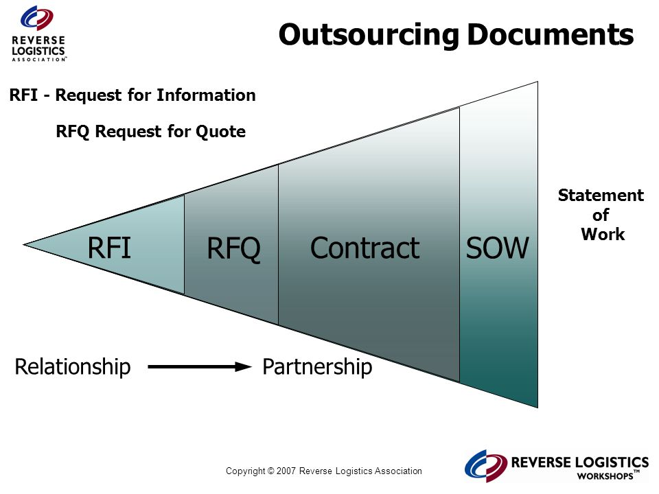 Outsourcing Documents
