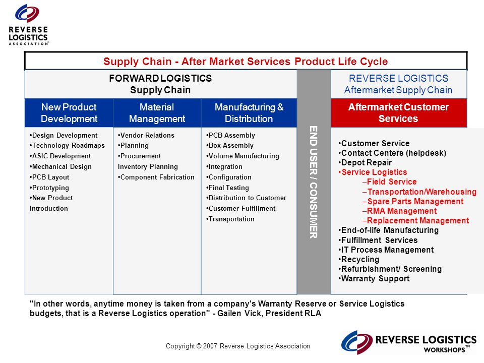 Supply Chain - After Market Services Product Life Cycle