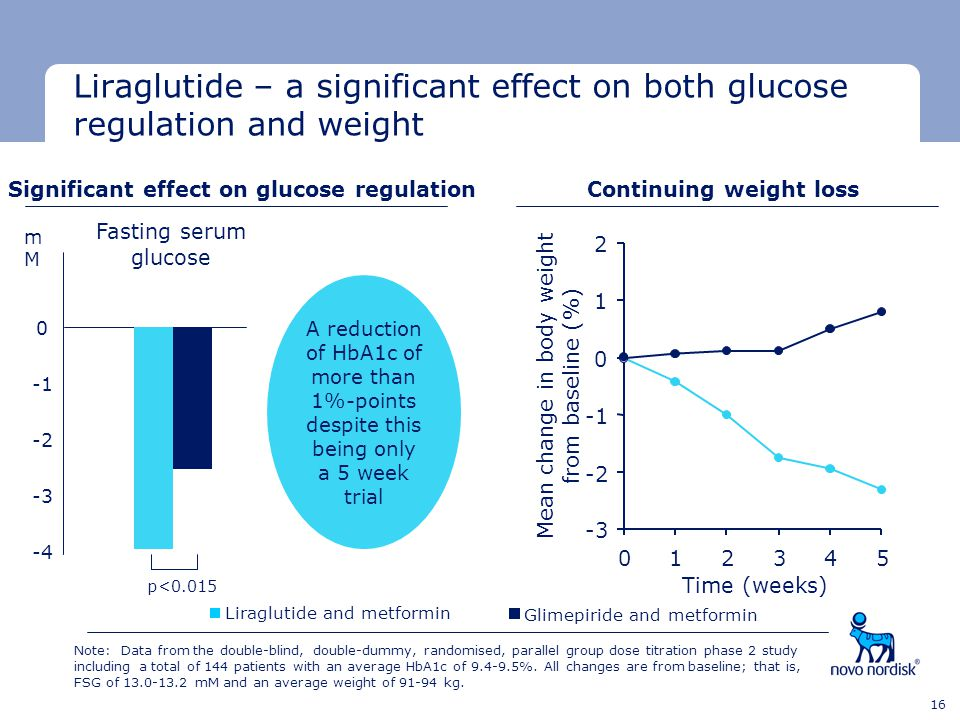 Significant effect on glucose regulation Continuing weight loss