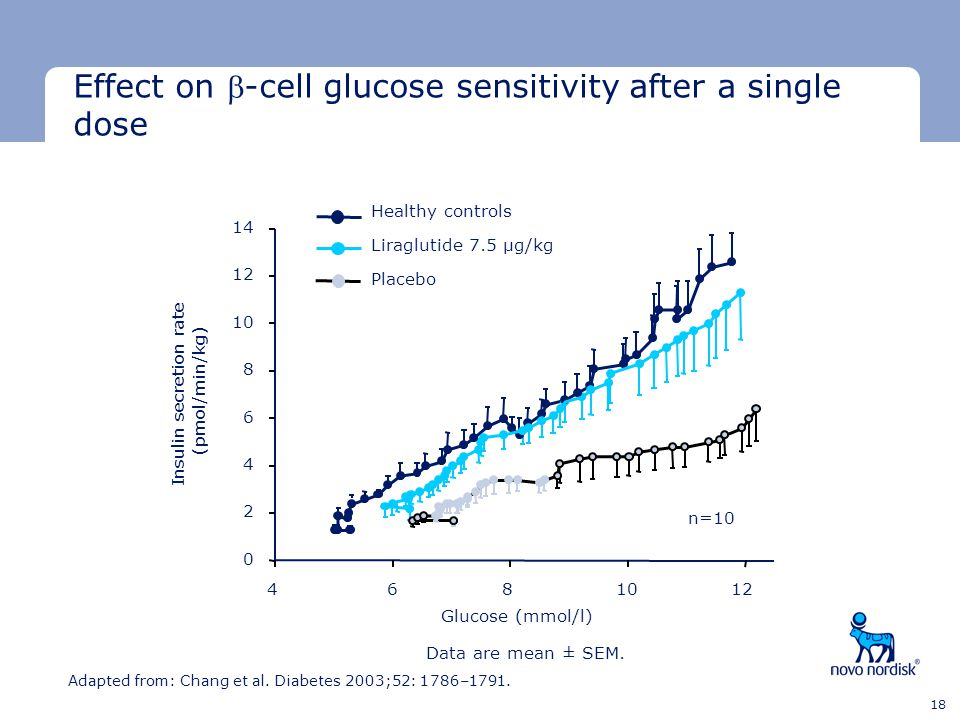Effect on -cell glucose sensitivity after a single dose