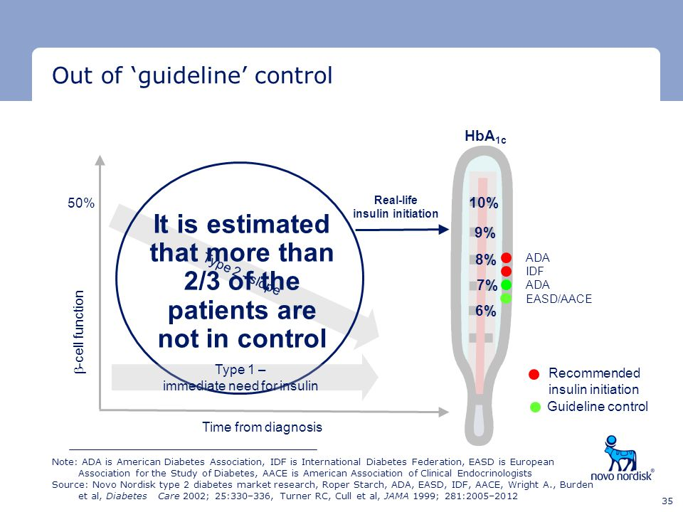 Out of 'guideline' control