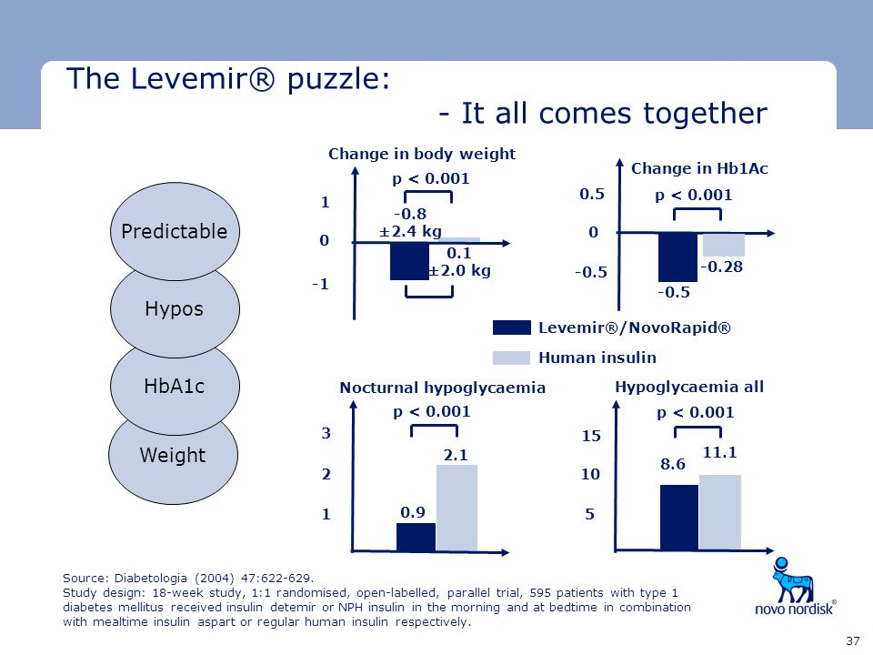 The Levemir® puzzle: - It all comes together