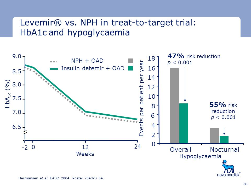 Levemir® vs. NPH in treat-to-target trial: HbA1c and hypoglycaemia