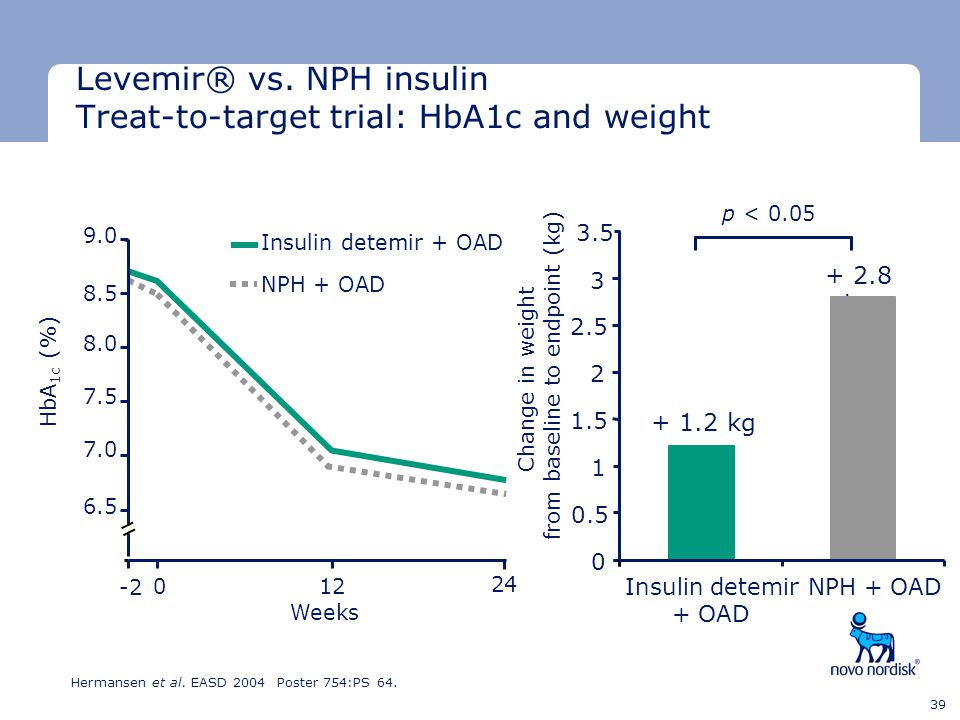 Levemir® vs. NPH insulin Treat-to-target trial: HbA1c and weight