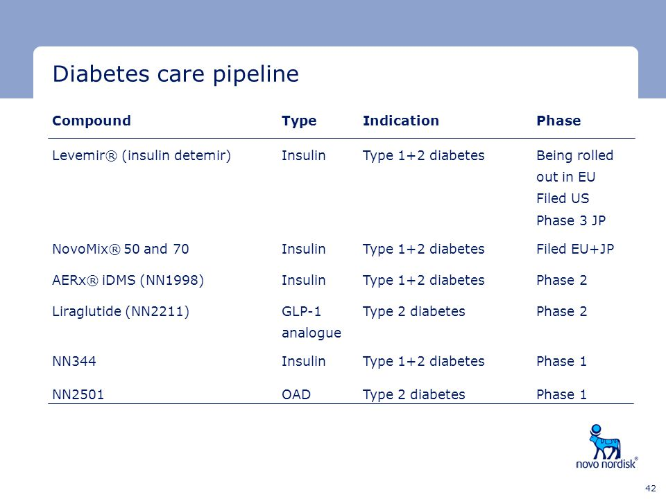Diabetes care pipeline