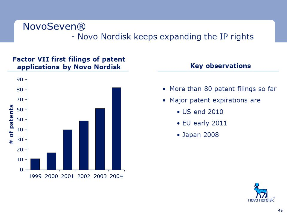 Factor VII first filings of patent applications by Novo Nordisk