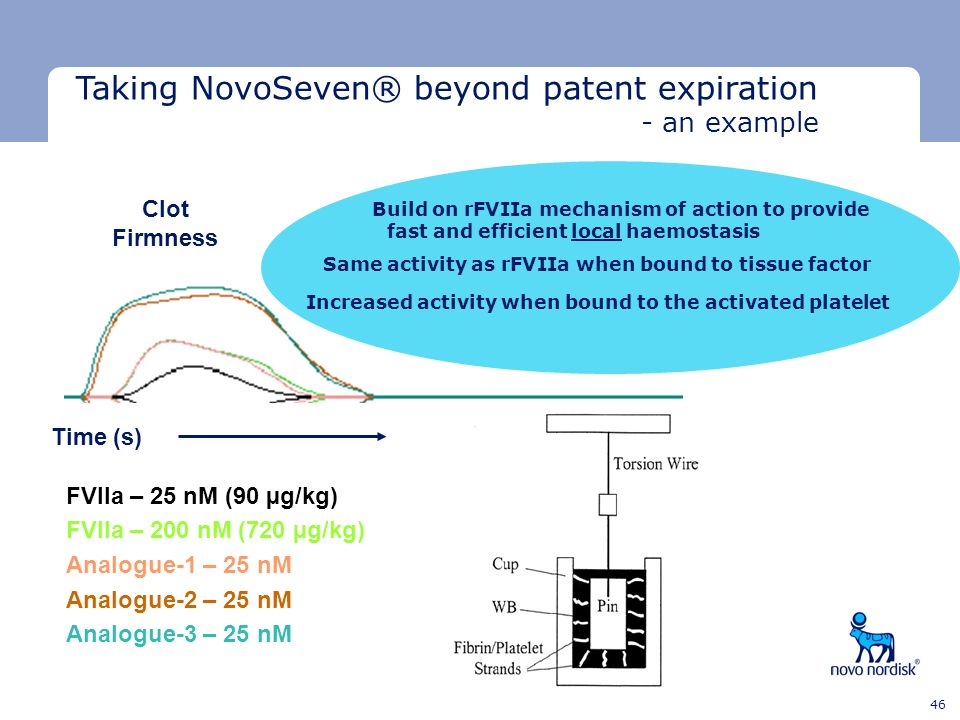 Taking NovoSeven® beyond patent expiration - an example