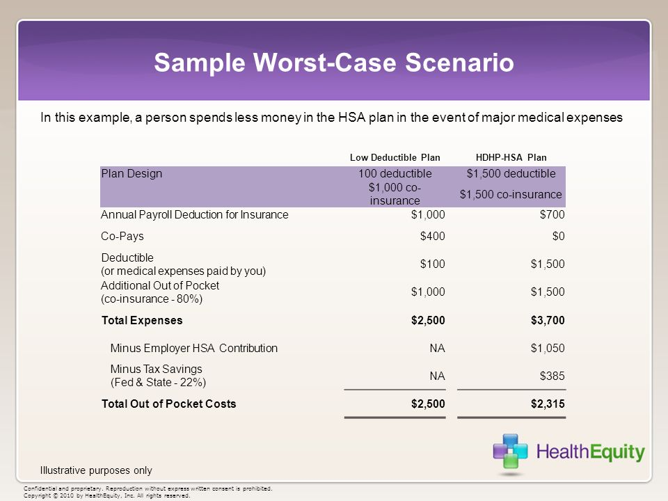Sample Worst-Case Scenario