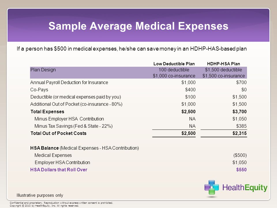 Sample Average Medical Expenses