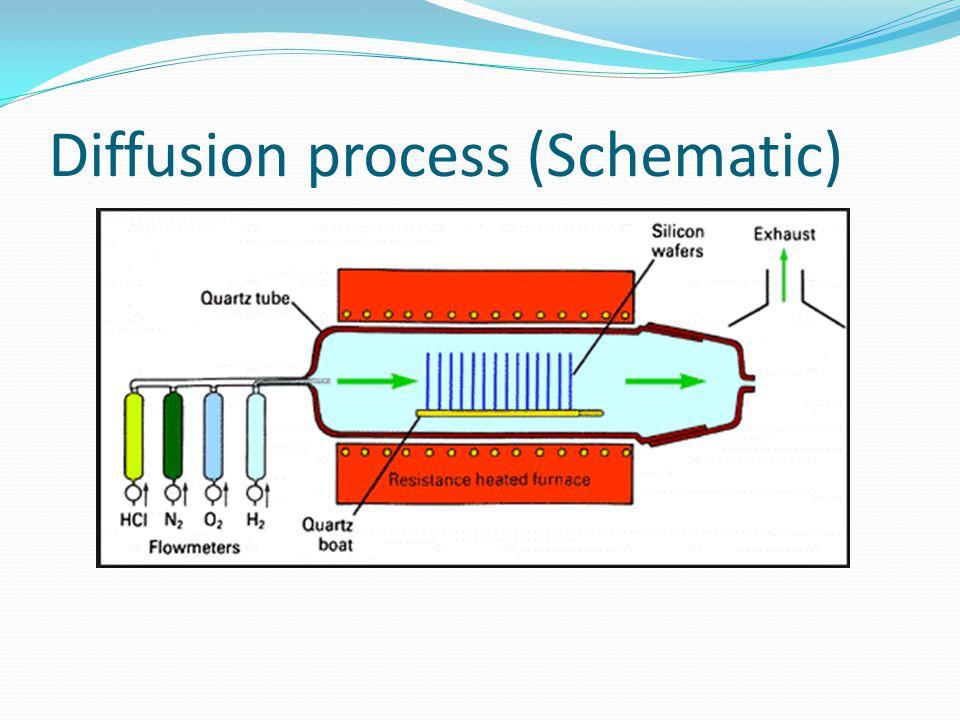 Diffusion process (Schematic)
