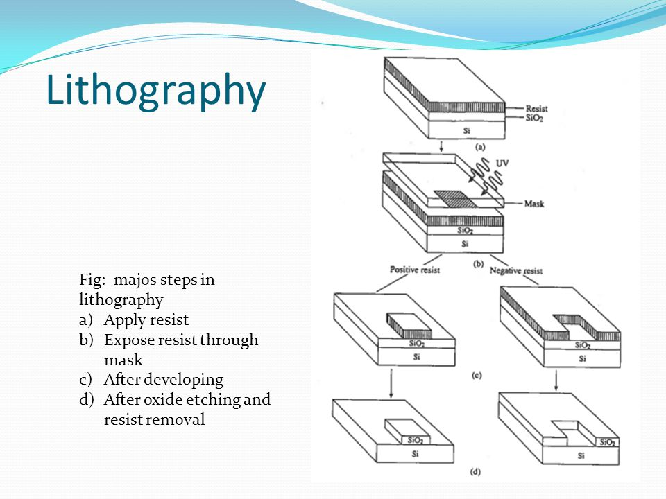 Lithography Fig: majos steps in lithography Apply resist