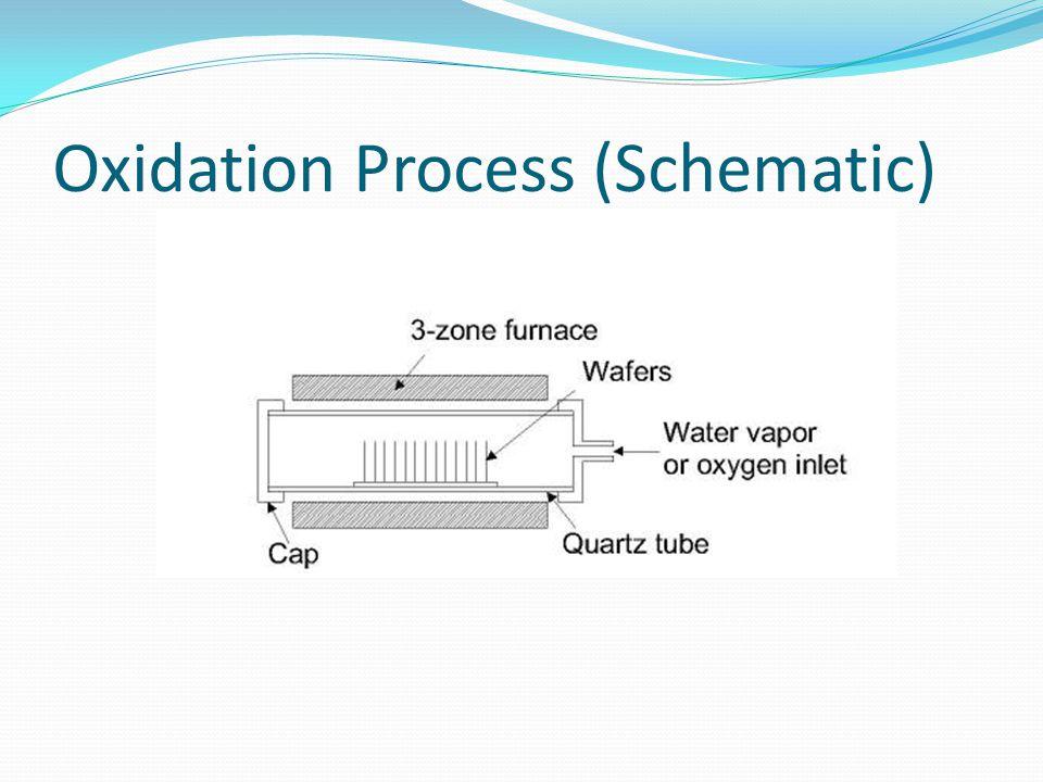 Oxidation Process (Schematic)
