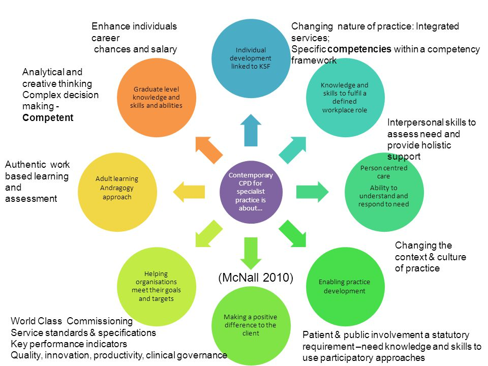 (McNall 2010) Enhance individuals career chances and salary