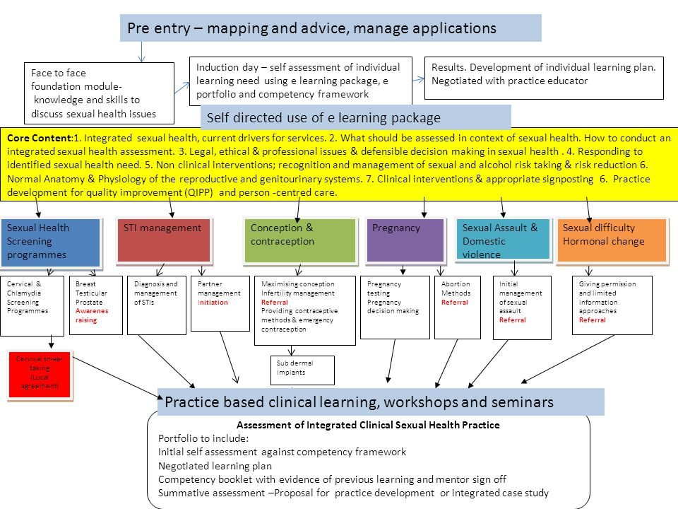 Assessment of Integrated Clinical Sexual Health Practice