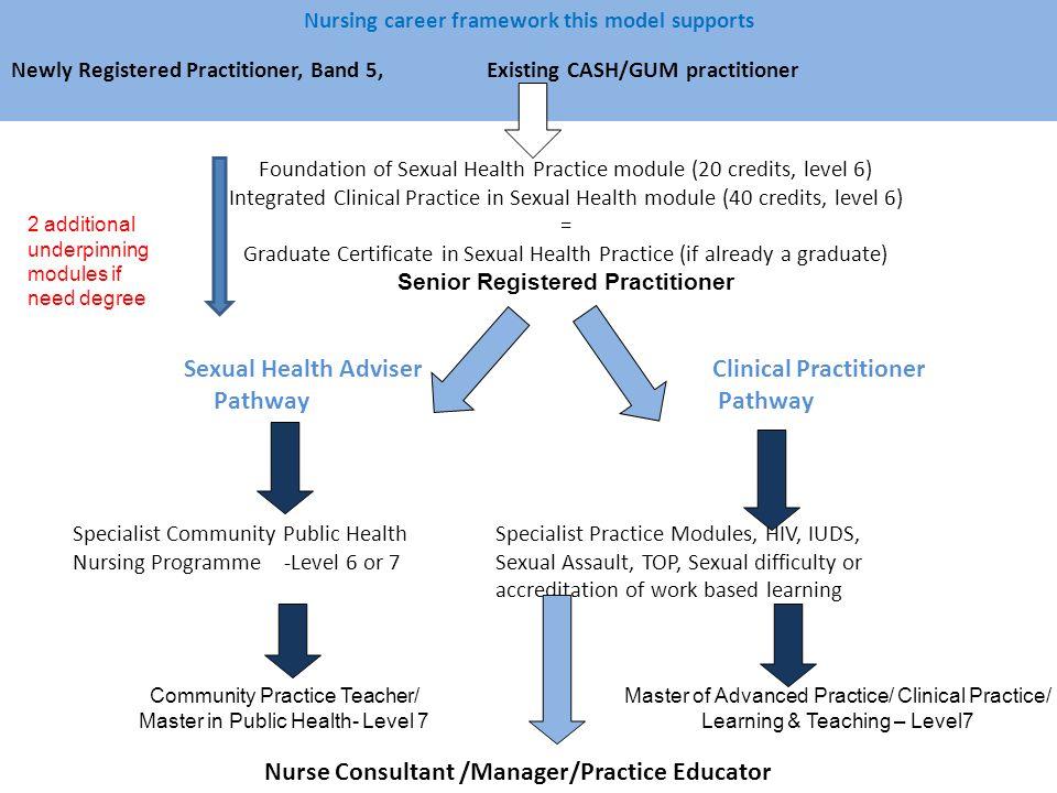 Senior Registered Practitioner