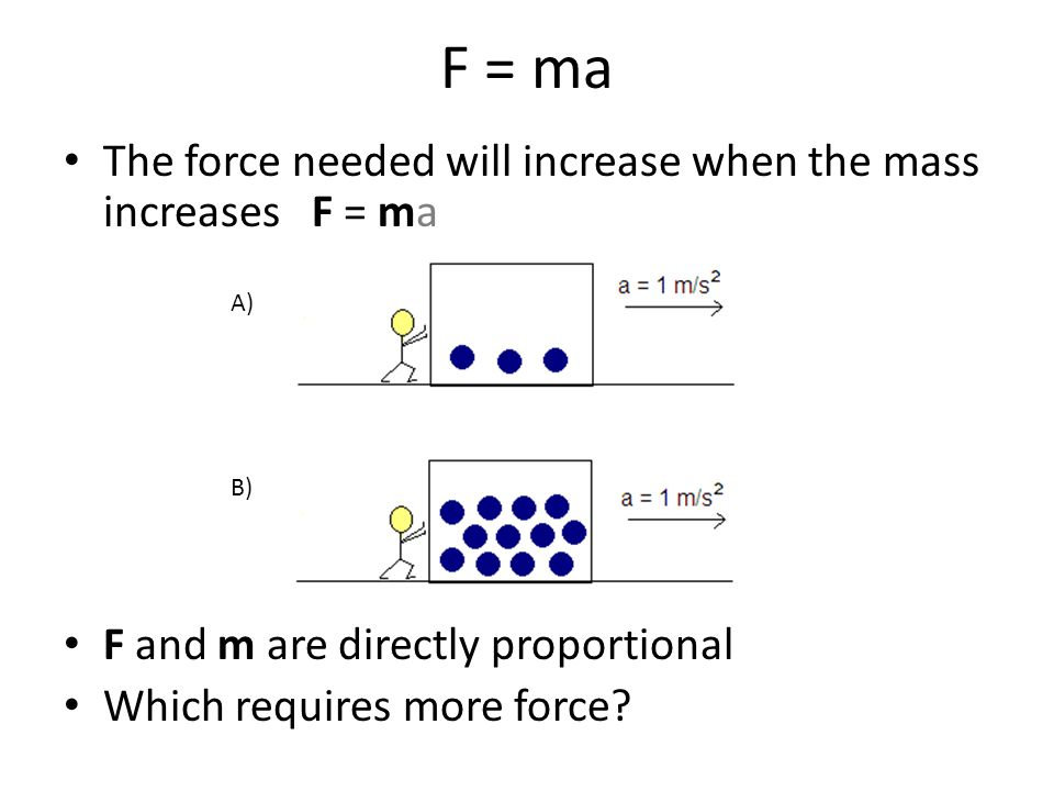 F = ma The force needed will increase when the mass increases F = ma