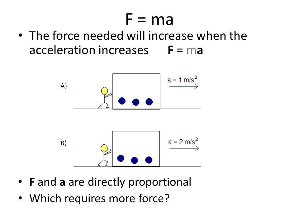 F = ma The force needed will increase when the acceleration increases F = ma. F and a are directly proportional.