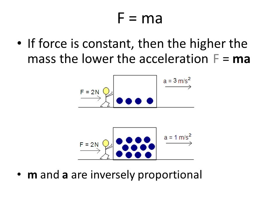 F = ma If force is constant, then the higher the mass the lower the acceleration F = ma.