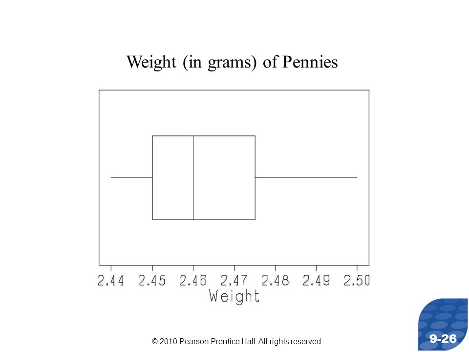 Weight (in grams) of Pennies