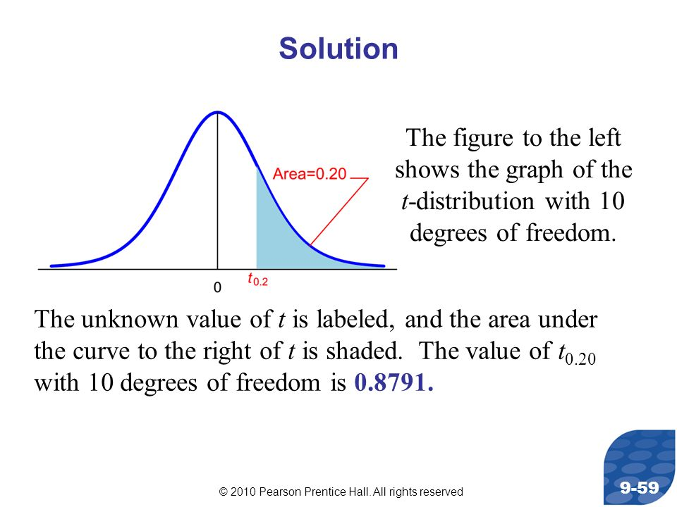 Solution The figure to the left shows the graph of the