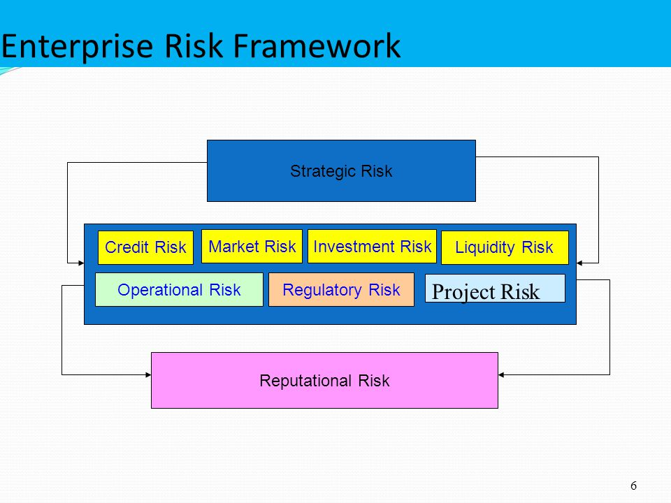 Enterprise Risk Framework