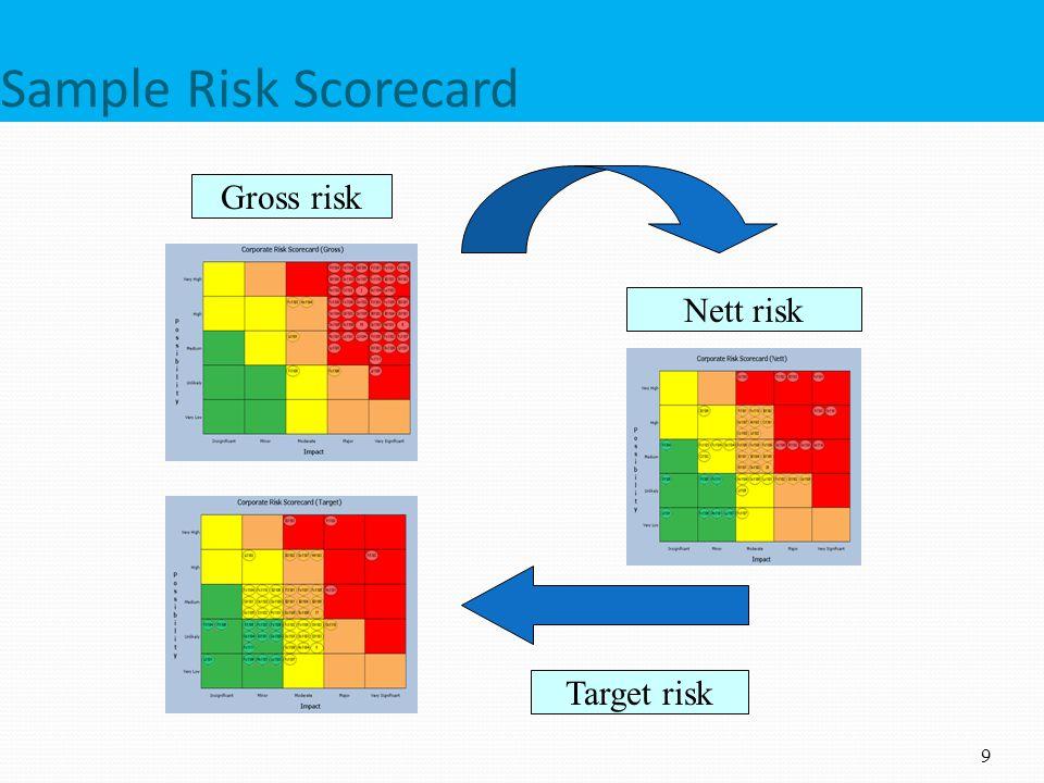 Sample Risk Scorecard Gross risk Nett risk Target risk