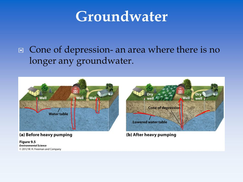 Groundwater Cone of depression- an area where there is no longer any groundwater.