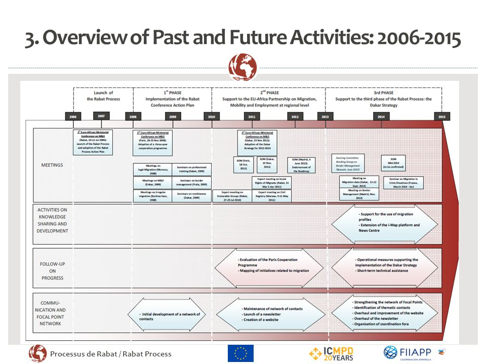 3. Overview of Past and Future Activities: 2006-2015