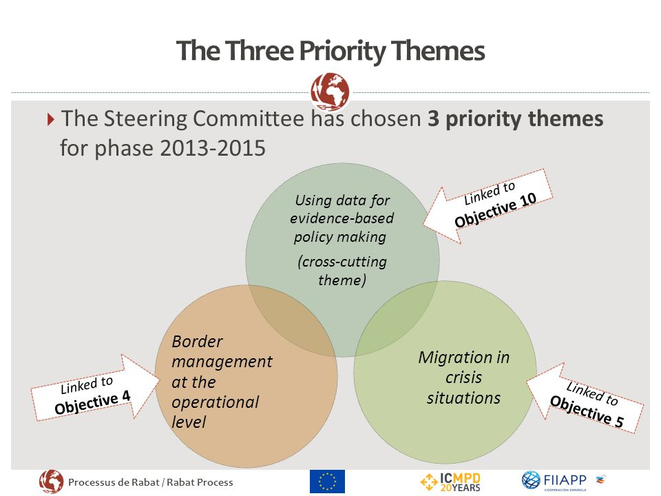 The Three Priority Themes
