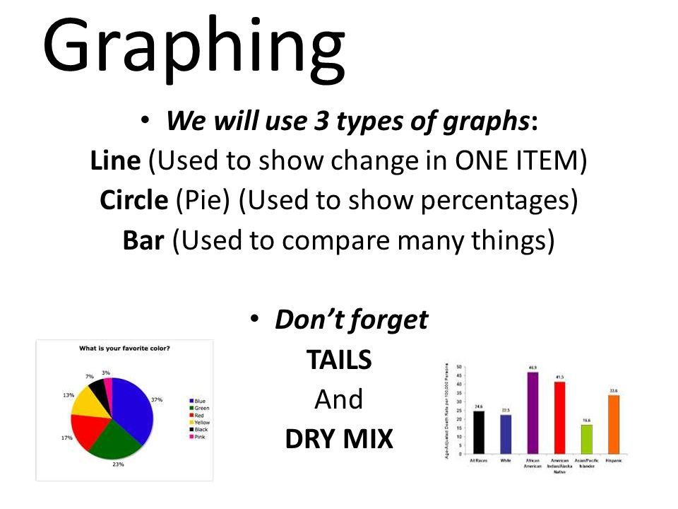 We will use 3 types of graphs: