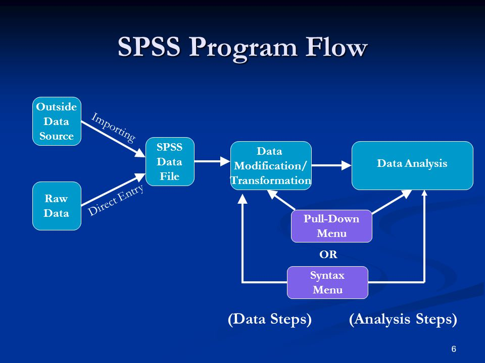 SPSS Program Flow (Data Steps) (Analysis Steps) Outside Data Source