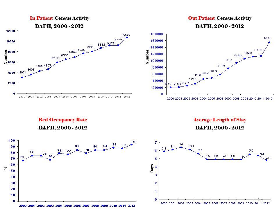 NO. In Patient Census Activity DAFH, 2000 - 2012