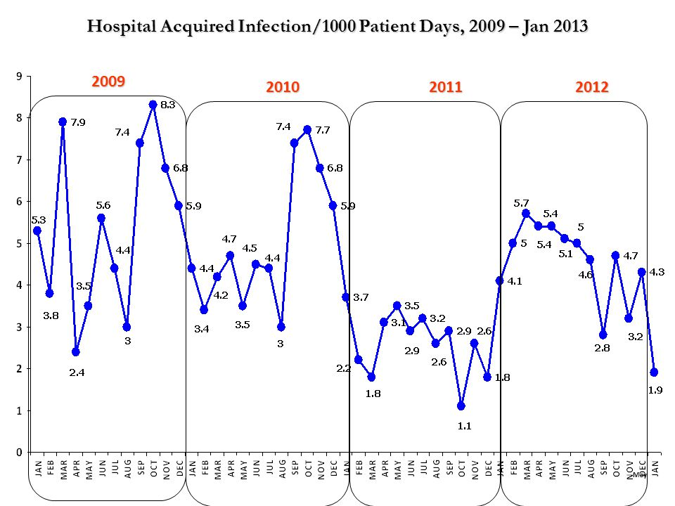 Hospital Acquired Infection/1000 Patient Days, 2009 – Jan 2013