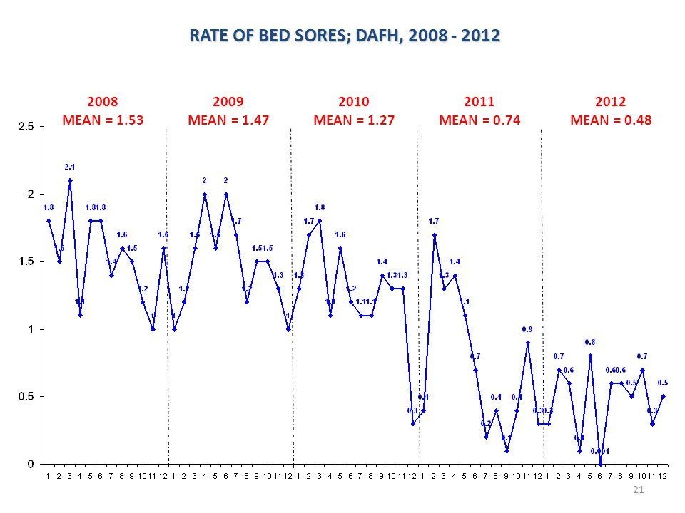 RATE OF BED SORES; DAFH, 2008 - 2012