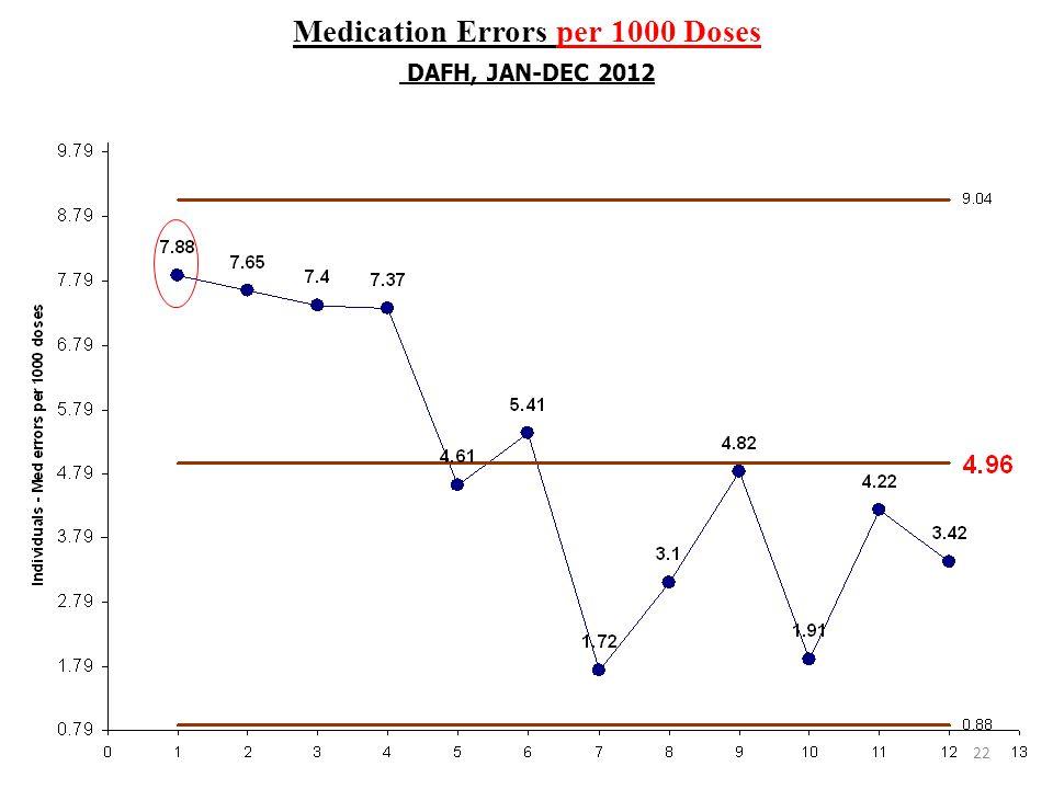 Medication Errors per 1000 Doses DAFH, JAN-DEC 2012