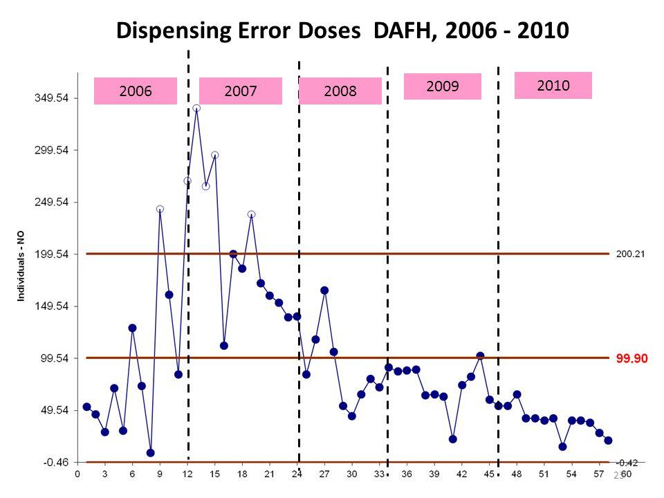 Dispensing Error Doses DAFH, 2006 - 2010